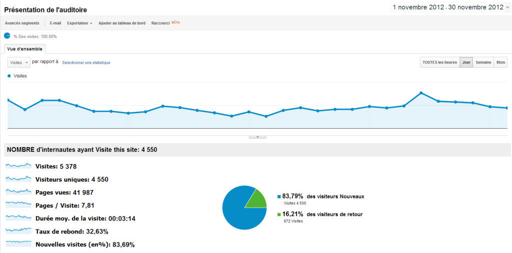Google Analytics est-il fiable ?